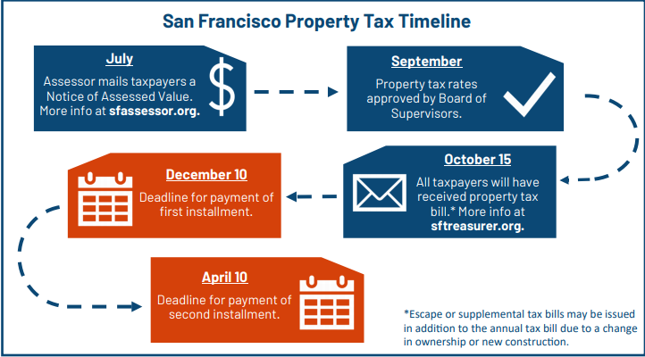 Secured Property Tax Due Dates