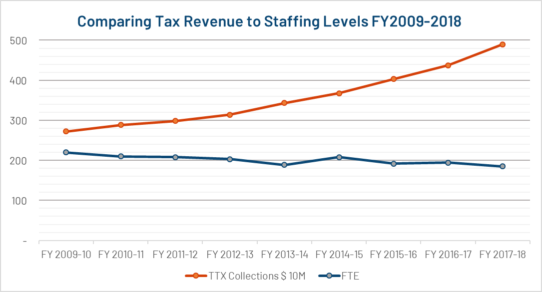 Comparing tax revenue to staffing
